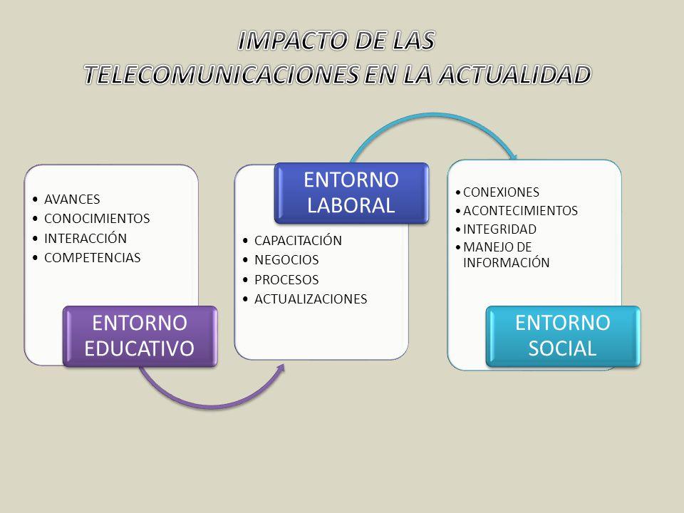 TELECOMUNICACIONES EN LA ACTUALIDAD
