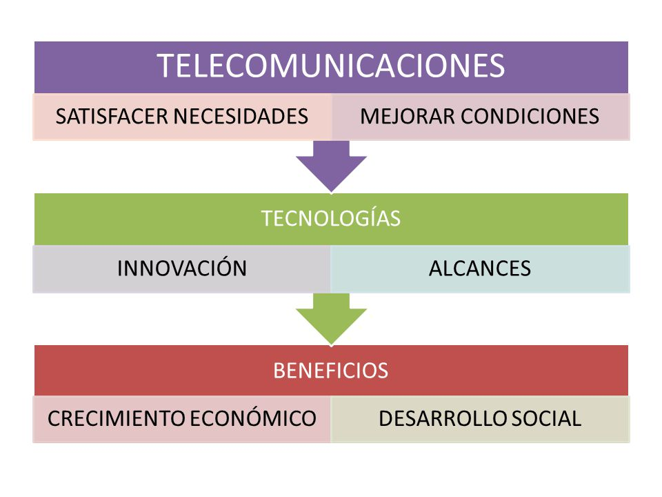 TELECOMUNICACIONES SATISFACER NECESIDADES MEJORAR CONDICIONES