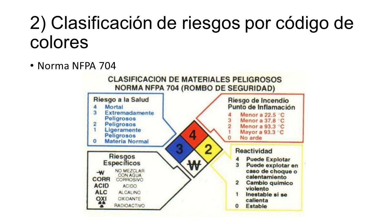 2) Clasificación de riesgos por código de colores