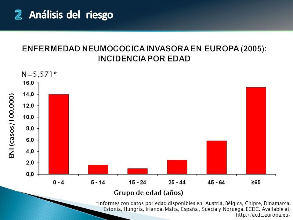 Enfermedad neumocOcica invasora en Europa (2005): Incidencia por edad