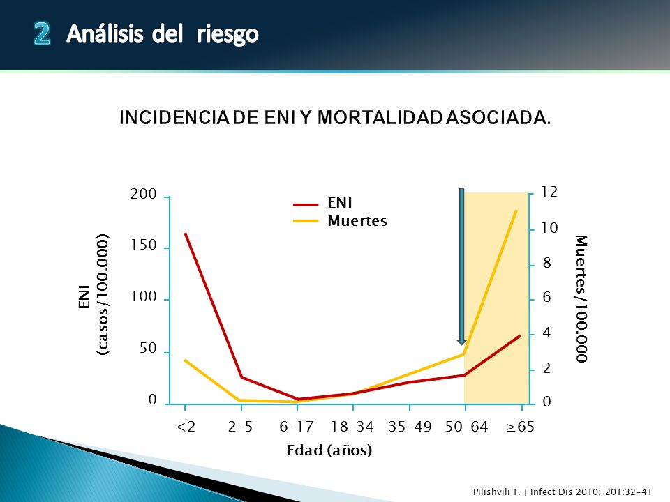 INCIDENCIA DE ENI Y MORTALIDAD ASOCIADA.