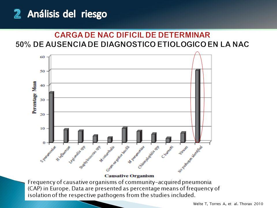CARGA DE NAC DIFICIL DE DETERMINAR 50% DE AUSENCIA DE DIAGNOSTICO ETIOLOGICO EN LA NAC