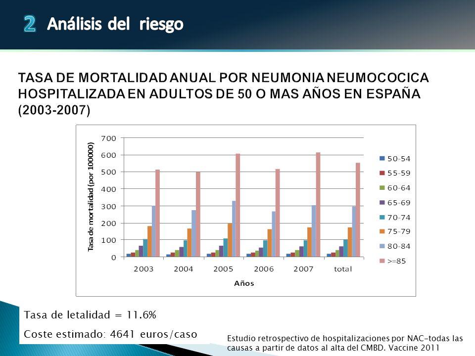 TASA DE MORTALIDAD ANUAL POR NEUMONIA NEUMOCOCICA HOSPITALIZADA EN ADULTOS DE 50 O MAS AÑOS EN ESPAÑA (2003-2007)