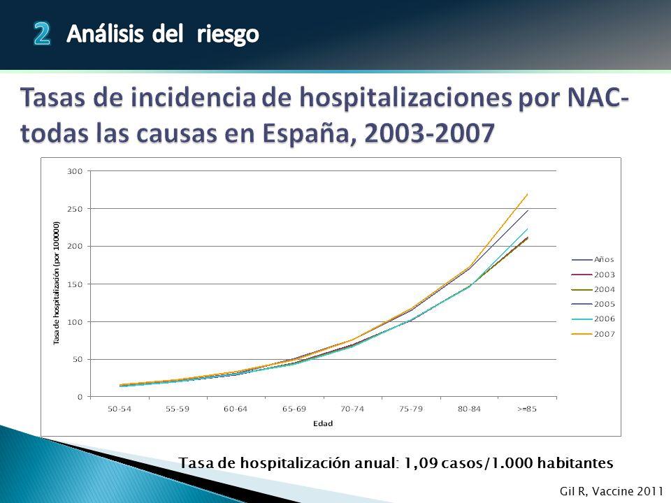 Tasas de incidencia de hospitalizaciones por NAC-todas las causas en España, 2003-2007
