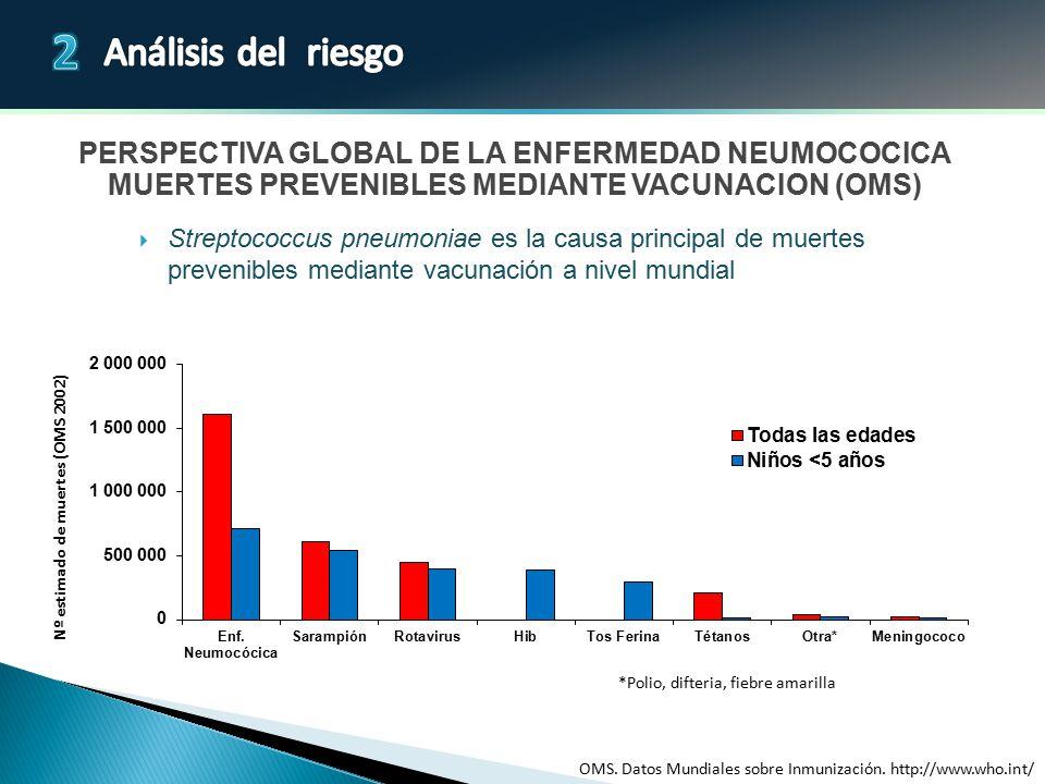PERSPECTIVA GLOBAL DE LA ENFERMEDAD NEUMOCOCICA MUERTES PREVENIBLES MEDIANTE VACUNACION (OMS)