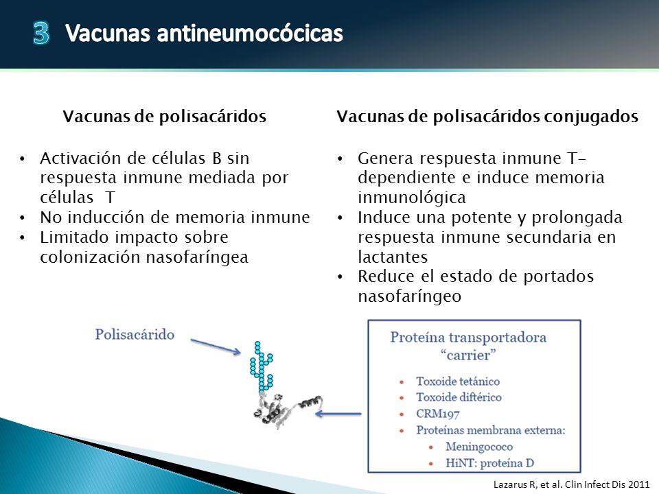 Vacunas de polisacáridos Vacunas de polisacáridos conjugados