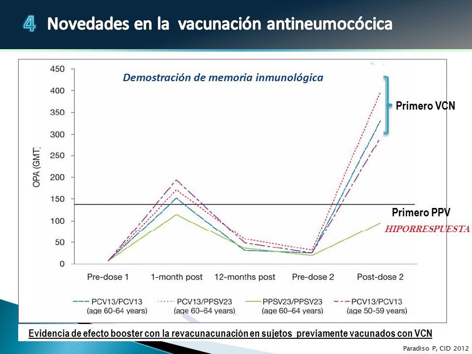 Demostración de memoria inmunológica