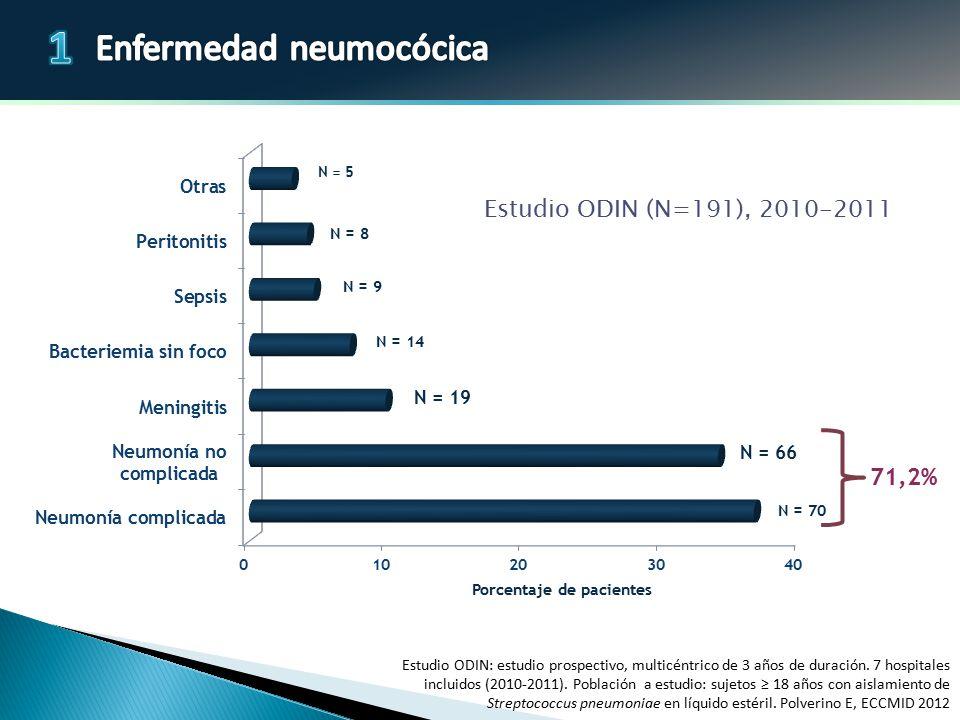Porcentaje de pacientes