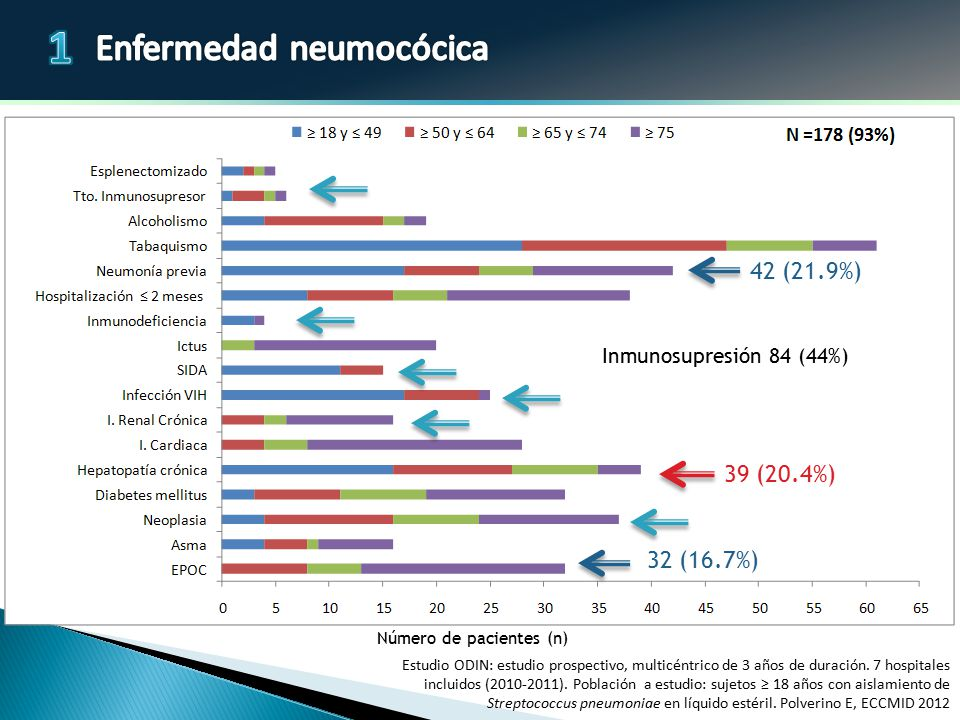 Número de pacientes (n)