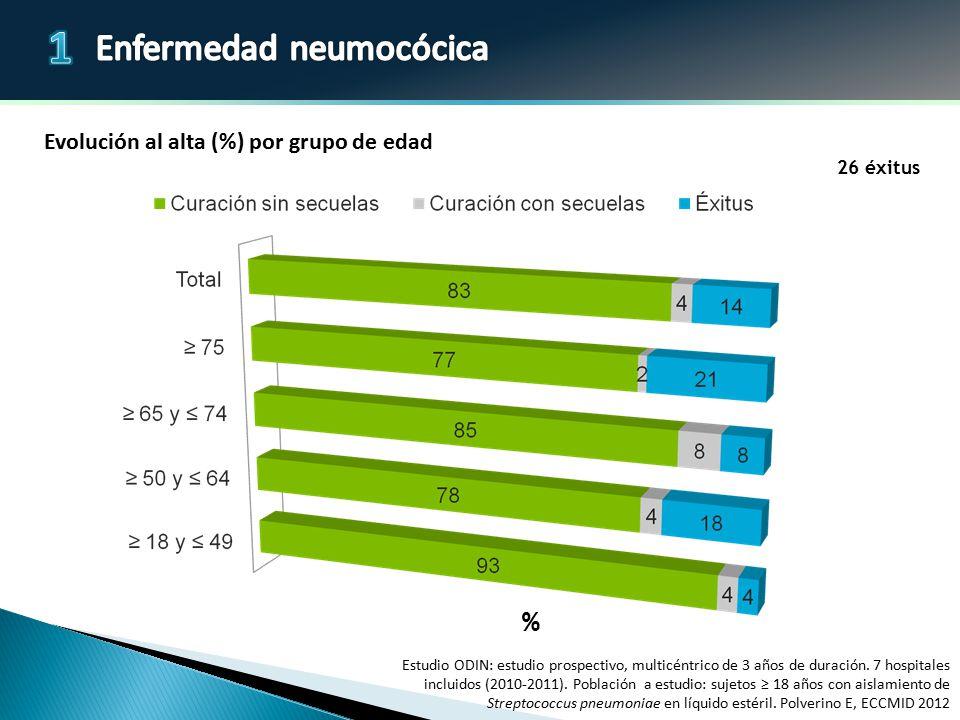% Evolución al alta (%) por grupo de edad 26 éxitus