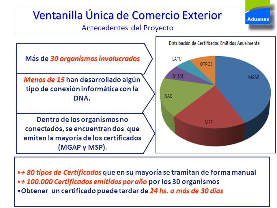 Ventanilla Única de Comercio Exterior Antecedentes del Proyecto