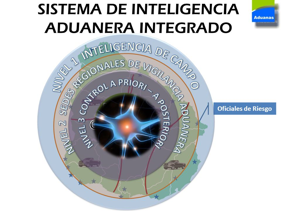 SISTEMA DE INTELIGENCIA ADUANERA INTEGRADO