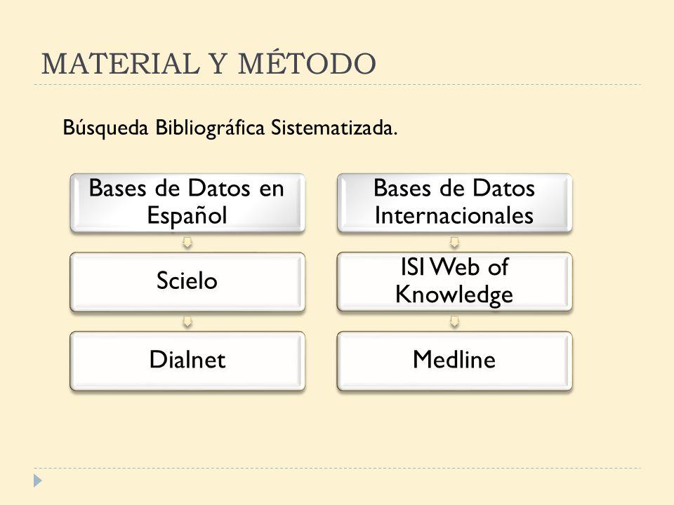 MATERIAL Y MÉTODO Bases de Datos en Español Scielo Dialnet