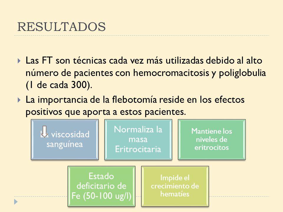 RESULTADOS Las FT son técnicas cada vez más utilizadas debido al alto número de pacientes con hemocromacitosis y poliglobulia (1 de cada 300).