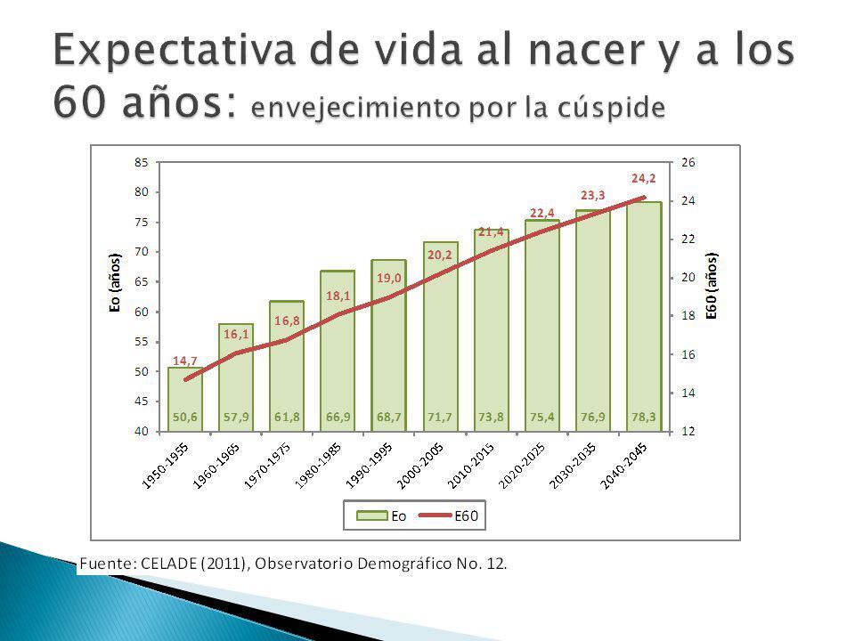 Expectativa de vida al nacer y a los 60 años: envejecimiento por la cúspide