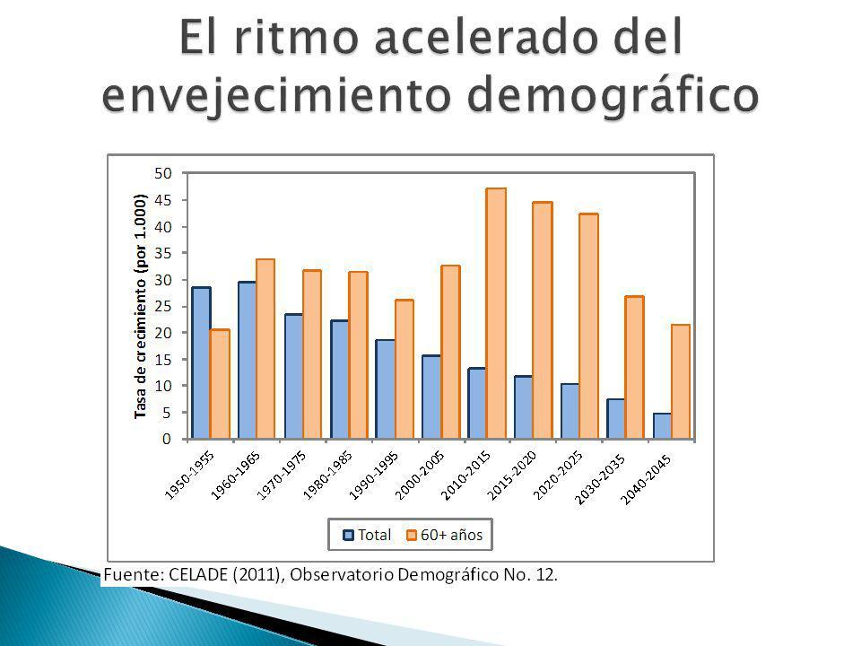 El ritmo acelerado del envejecimiento demográfico