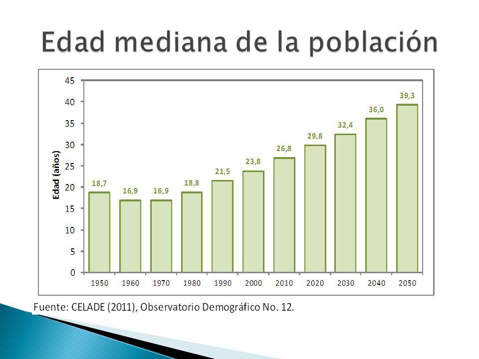 Edad mediana de la población