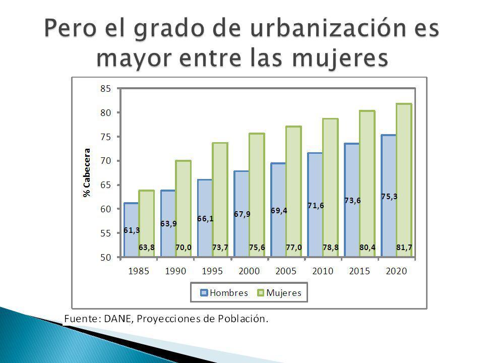 Pero el grado de urbanización es mayor entre las mujeres