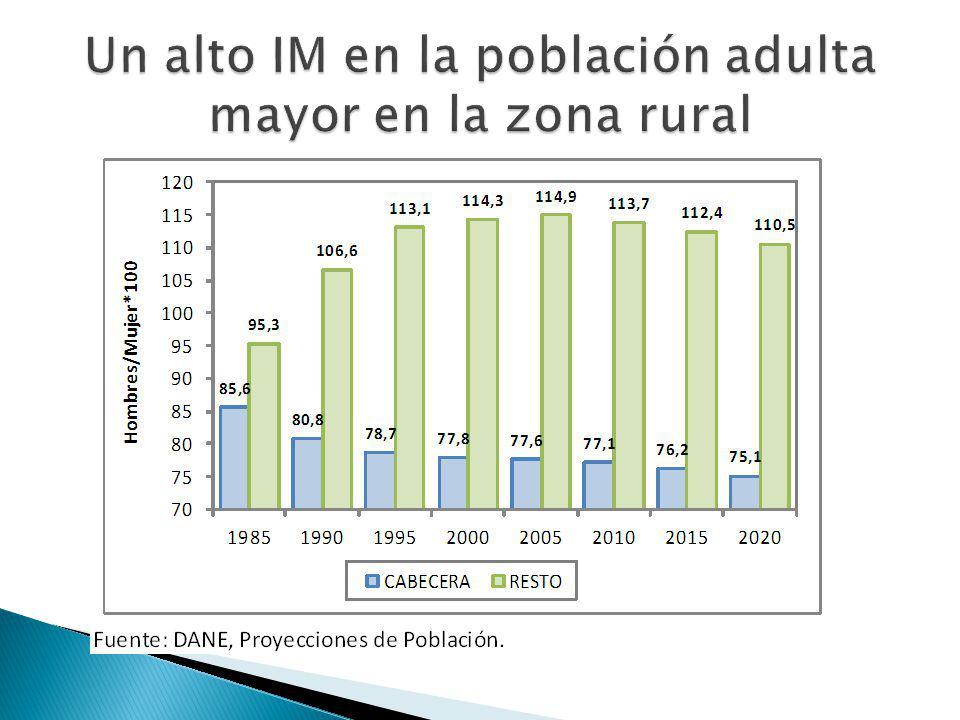 Un alto IM en la población adulta mayor en la zona rural