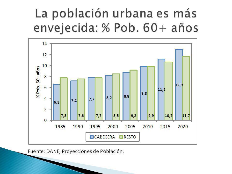 La población urbana es más envejecida: % Pob. 60+ años