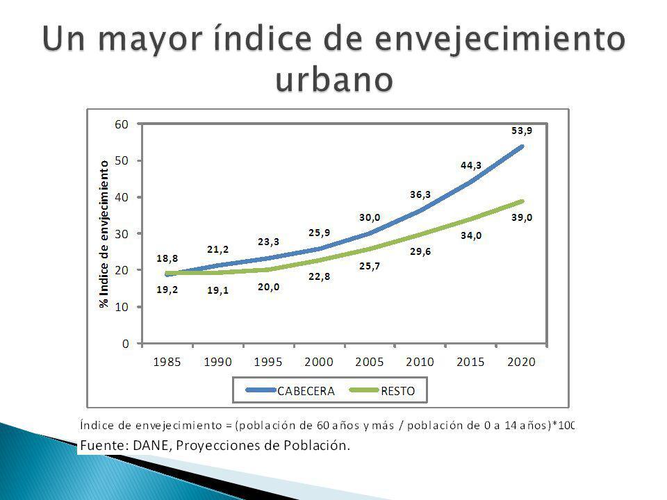 Un mayor índice de envejecimiento urbano