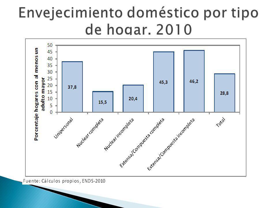 Envejecimiento doméstico por tipo de hogar. 2010