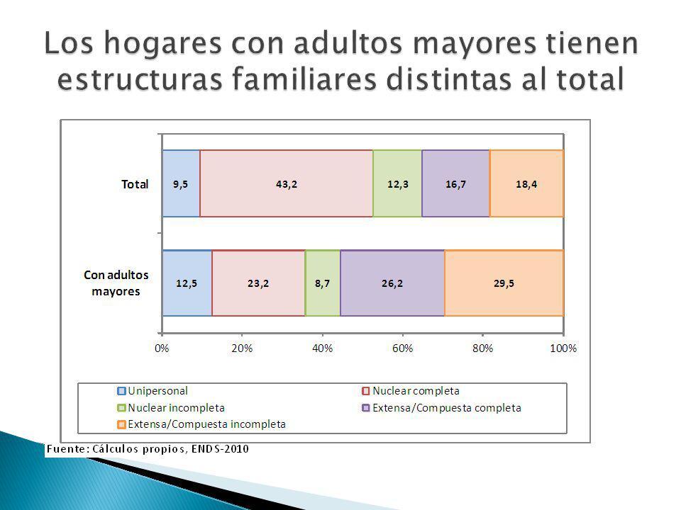 Los hogares con adultos mayores tienen estructuras familiares distintas al total