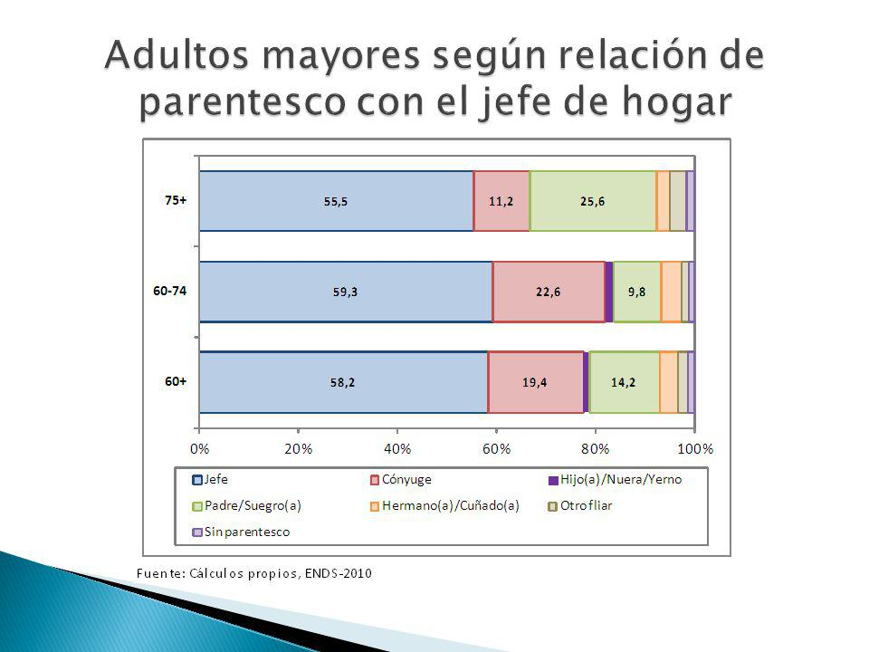 Adultos mayores según relación de parentesco con el jefe de hogar