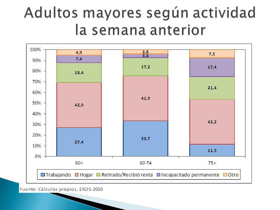 Adultos mayores según actividad la semana anterior