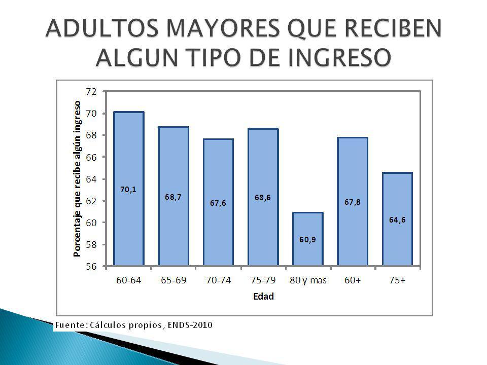 ADULTOS MAYORES QUE RECIBEN ALGUN TIPO DE INGRESO