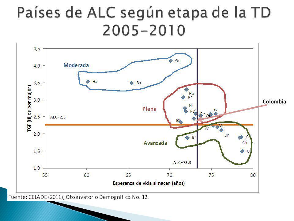 Países de ALC según etapa de la TD 2005-2010