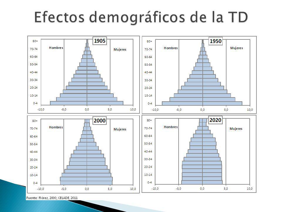 Efectos demográficos de la TD