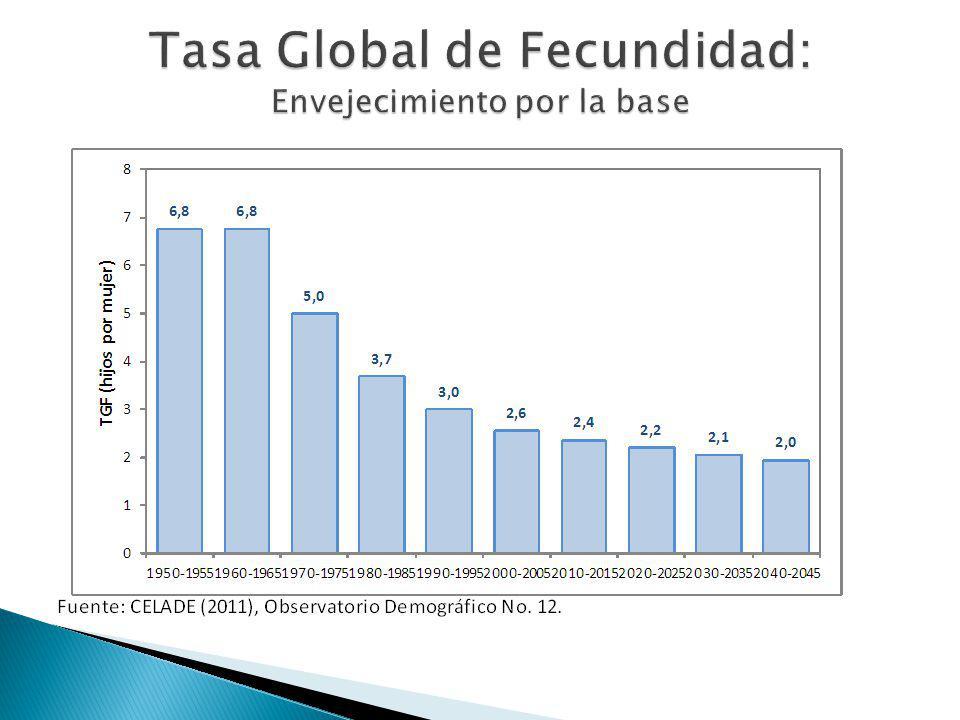 Tasa Global de Fecundidad: Envejecimiento por la base