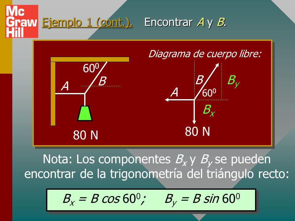 Ejemplo 1 (cont.). Encontrar A y B.