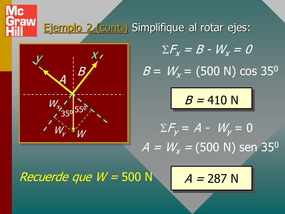 Ejemplo 2 (cont.) Simplifique al rotar ejes:
