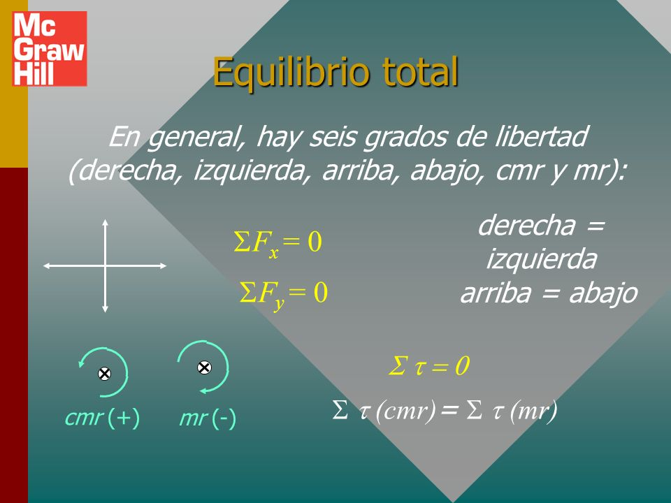 Equilibrio total SFx = 0 SFy = 0
