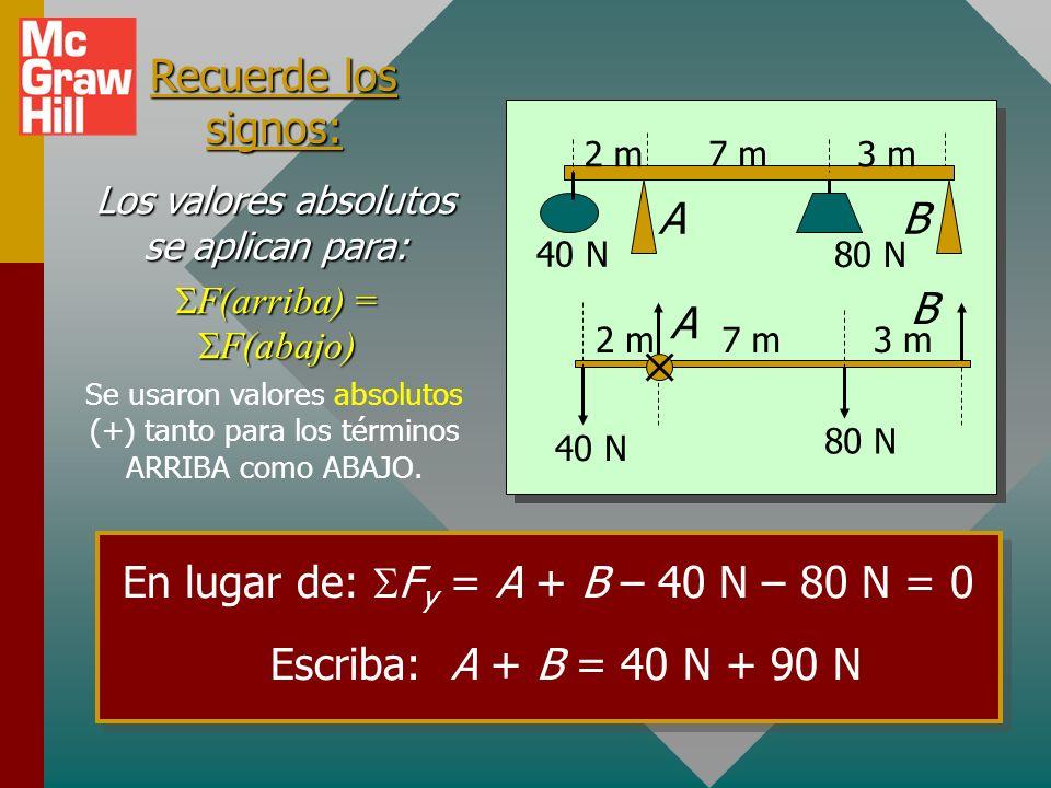 En lugar de: SFy = A + B – 40 N – 80 N = 0