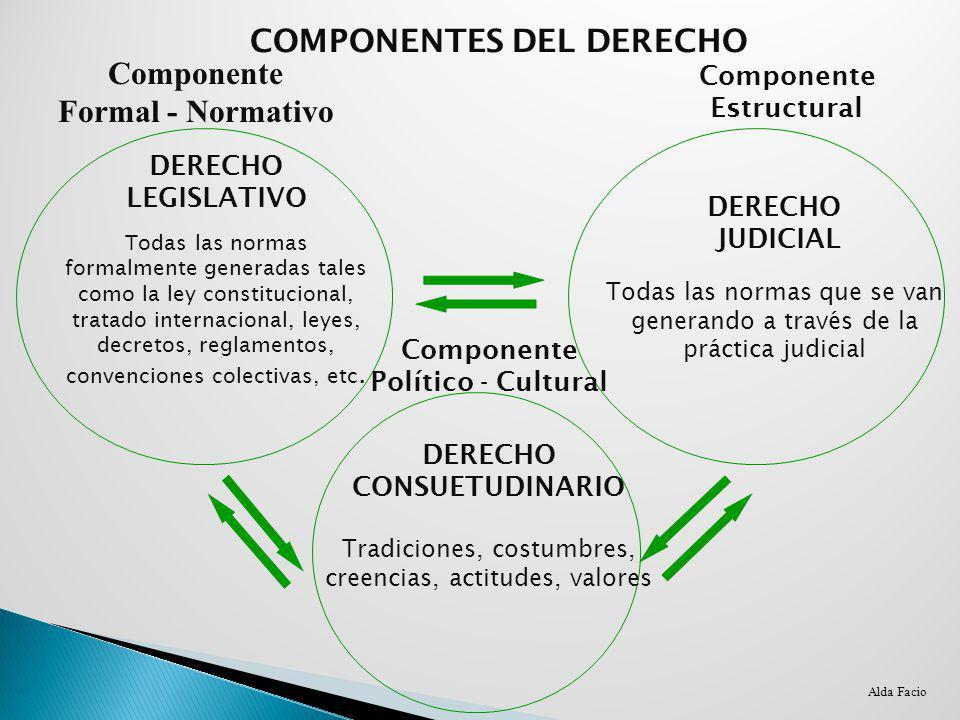 Componente Formal - Normativo