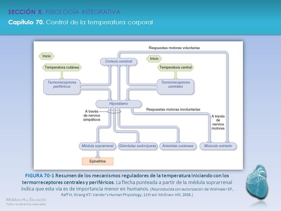 FIGURA 70-1 Resumen de los mecanismos reguladores de la temperatura iniciando con los termorreceptores centrales y periféricos.