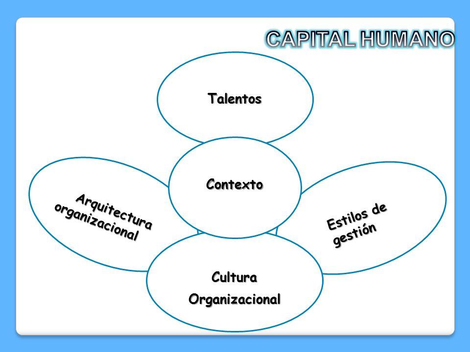 CAPITAL HUMANO Talentos Contexto Arquitectura organizacional
