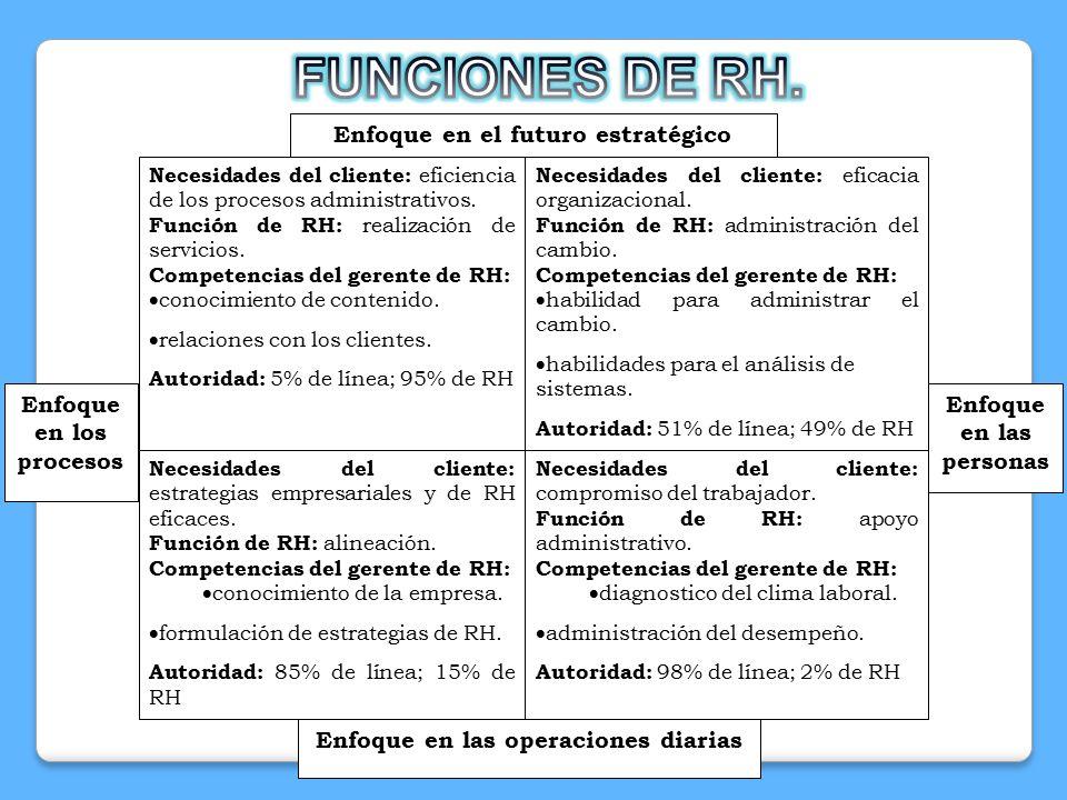FUNCIONES DE RH. Enfoque en el futuro estratégico