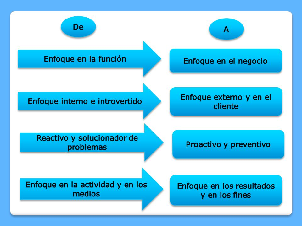 Enfoque interno e introvertido Enfoque externo y en el cliente