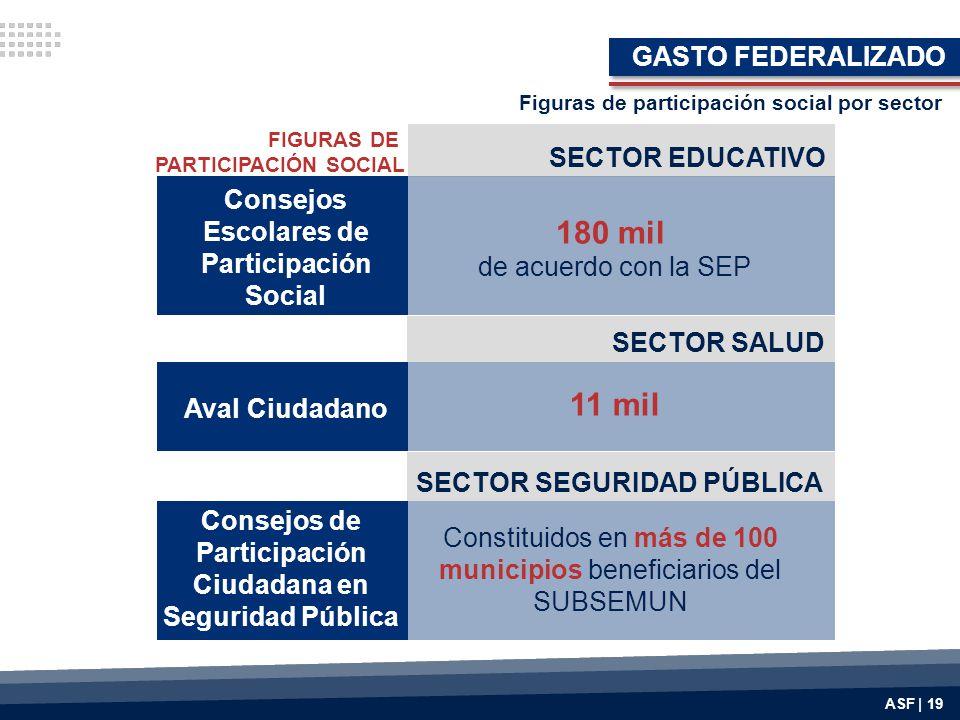 180 mil 11 mil GASTO FEDERALIZADO SECTOR EDUCATIVO