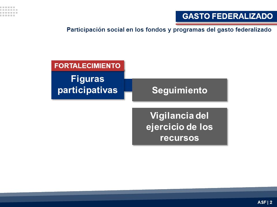 Figuras participativas Vigilancia del ejercicio de los recursos