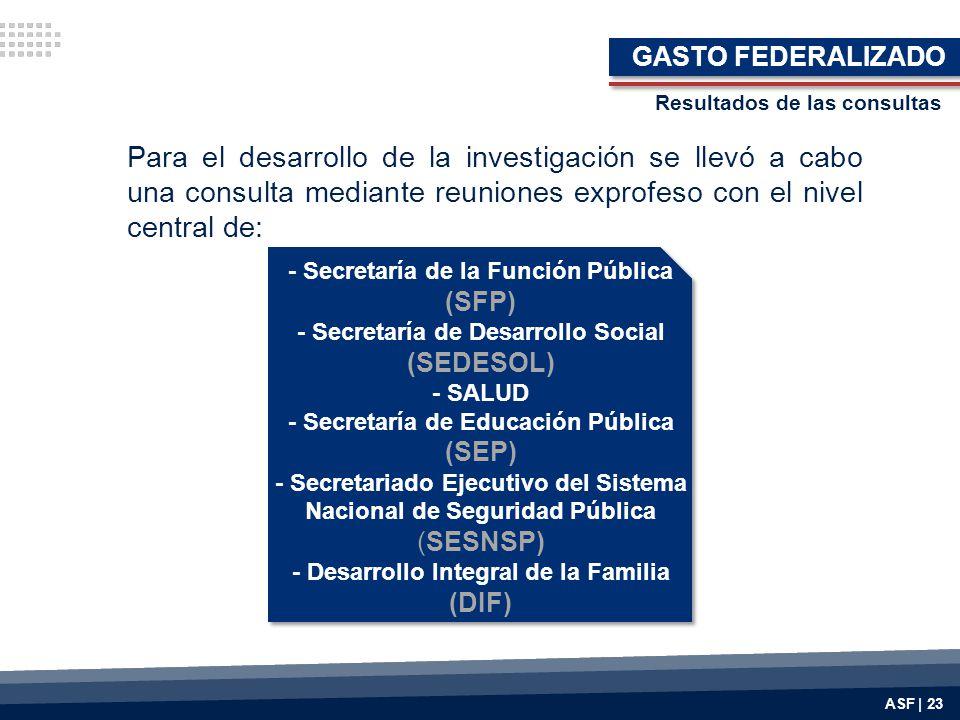 GASTO FEDERALIZADO Resultados de las consultas.