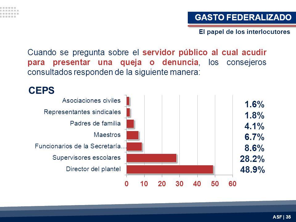 CEPS 1.6% 1.8% 4.1% 6.7% 8.6% 28.2% 48.9% GASTO FEDERALIZADO