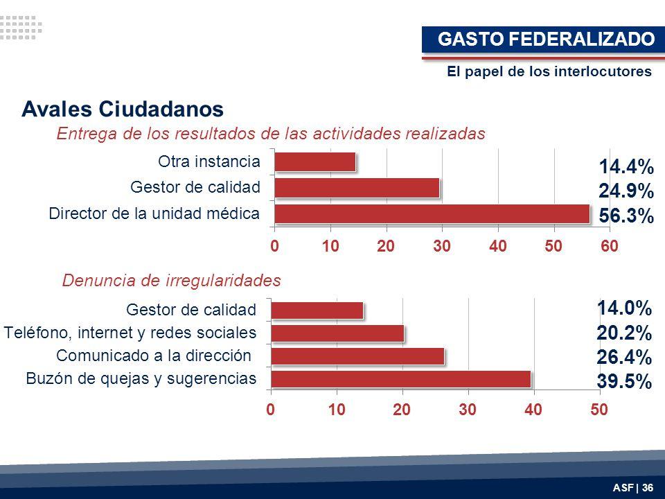 Avales Ciudadanos 14.4% 24.9% 56.3% 14.0% 20.2% 26.4% 39.5%