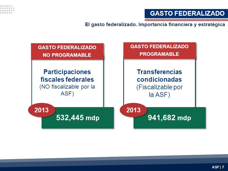 Participaciones fiscales federales Transferencias condicionadas