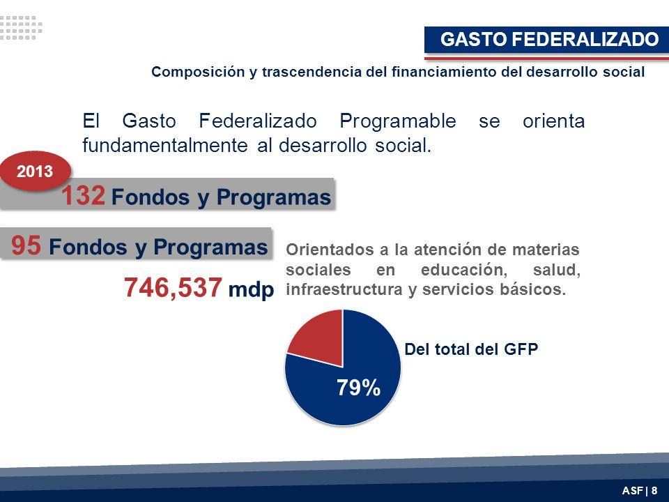 132 Fondos y Programas 95 Fondos y Programas 746,537 mdp 79%