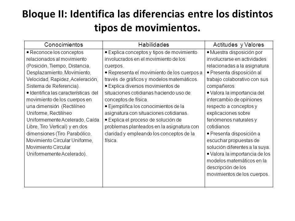 Bloque II: Identifica las diferencias entre los distintos tipos de movimientos.